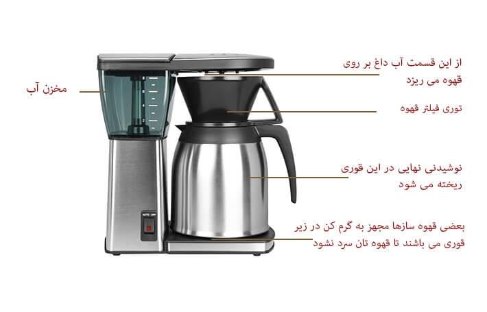 دستگاه قهوه ساز چیست