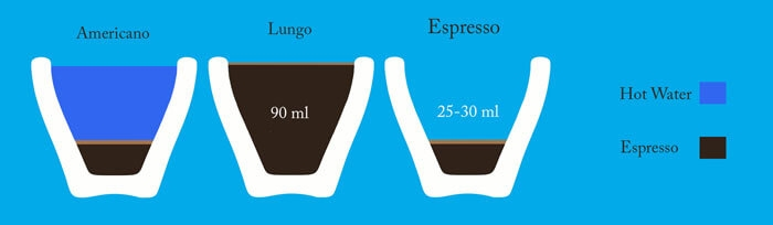 حجم اسپرسو لانگو
