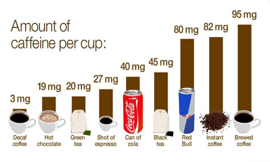 میزان کافئین در هر فنجان قهوه