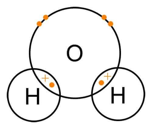 مولکول های تشکیل دهنده آب