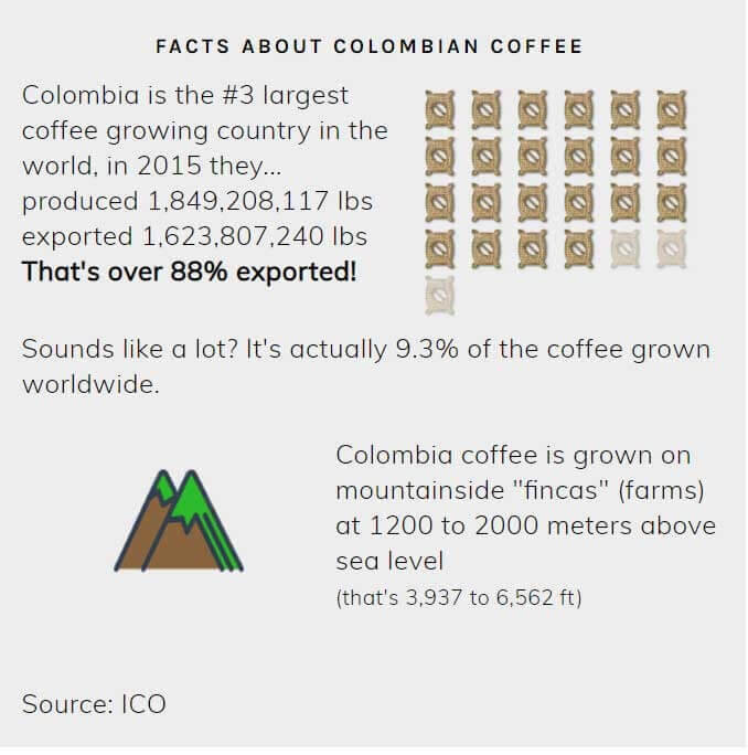 درباره قهوه کلمبیا