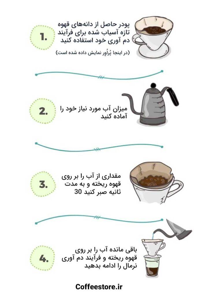 مراحل شکفت قهوه